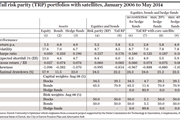 Tail risk parity (TRP) portfolios with satellites, January 2006 to May 2014