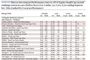 Mercer Investment Performance Survey of US Equity Small Cap (actual ranking) return in euro (before fees) over 3 mths, 1 yr, 3 yrs, 5 yrs ending September 2014 (ranked by 3-year performance)
