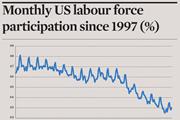 Monthly US labour force participation since 1997 (%)