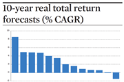 10-year real total return forecasts (% CAGR)