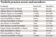 Turkey pension assets and members