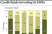 Credit funds investing in SMEs