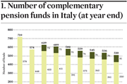 Complementary funds in Italy