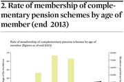 Complementary fund membership in Italy