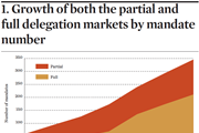Growth of market by mandate