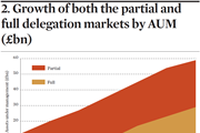 Growth of market by AUM
