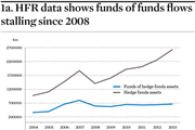 HFR data shows funds of funds flows stalling since 2008