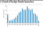Fund of hedge funds launches