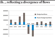 reflecting a divergence of flows