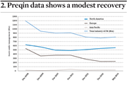 Preqin data shows a modest recovery