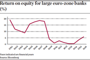 Return on equity for large euro-zone banks (%)