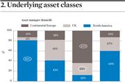 Underlying asset classes