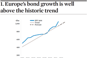 Europe bond growth is well above the historic trend