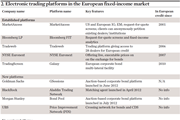 Electronic trading platforms in the European fixed-income market