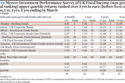 Mercer Investment Performance Survey of UK Fixed Income upper quartile returns ranked over 3 yrs in euro before fees over 3 mths 1 yr-3 yrs-5 yrs ending 14 March