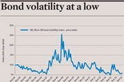 Bond volatility at a low