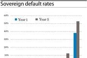 Sovereign default rates