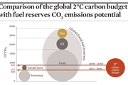 Comparison of the global 2°C carbon budget with fuel reserves CO2 emissions potential