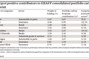 10 largest positive contributors to ERAFP consolidated portfolio carbon footprint