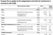 SBA suggested BVV asset class recategorisation