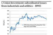 1. Union Investment: subordinated issues from industrials and utilities – RWE