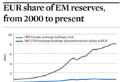 EUR share of EM reserves, from 2000 to present