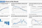 Asset Allocation Charts of the Month