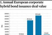 1. Annual European corporate hybrid bond issuance deal value