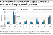 Convertibles have tended to display equity-like returns in rising-rate environments