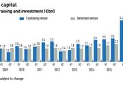 european venture capital