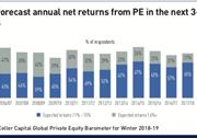 lps forecast annual net returns