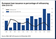 european loan issuance vs percentage of refinancing