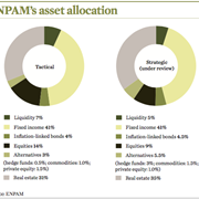 How We Run Our Money: Unilever Dutch pension funds