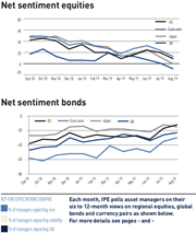 IPE Quest expectations indicator Aug 2019