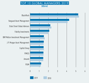 top 10 global managers 2019