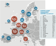 europes asset management centres