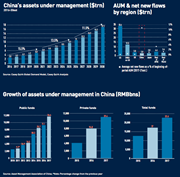 chinas assets under management