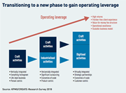 transitioning to a new phase to gain operating leverage