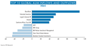 top 10 global aum inflows and outflows