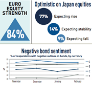feb 18 expectations index