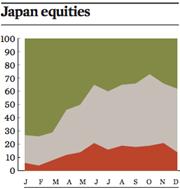 japan equities dec 2016