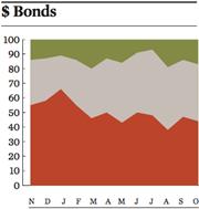 bonds oct 2016