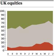 uk equities jul 2016