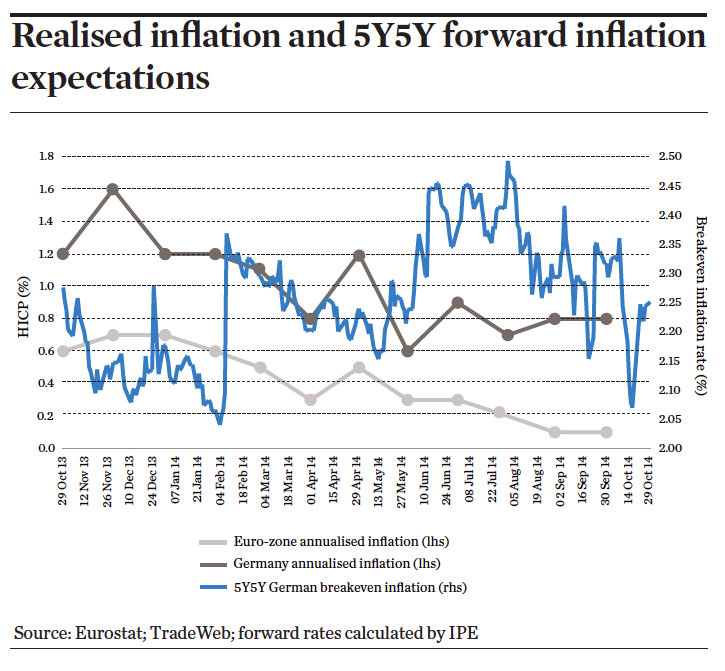 Realised inflation and 5Y5Y forward inflation expectations