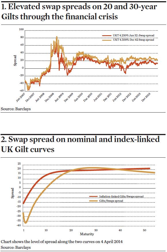 Swap spreads UK Gilts