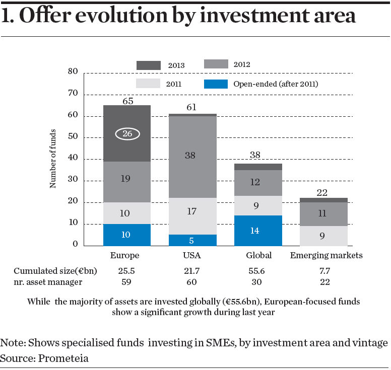 Offer evolution by investment area