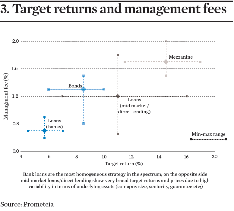 Target returns and management fees