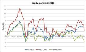 Equity markets in 2018