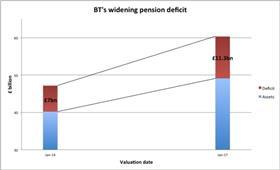 BT Pension Scheme deficit