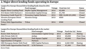 Credit: Debt Markets & Private Equity | Magazine | IPE